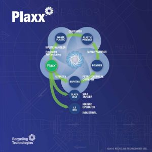 Plaxx-Cycle-and-applications